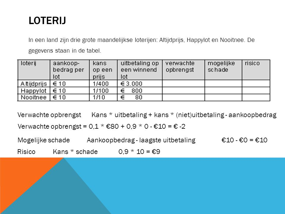 LOTERIJ In een land zijn drie grote maandelijkse loterijen: Altijdprijs, Happylot en Nooitnee. De gegevens staan in de tabel. Verwachte opbrengstKans