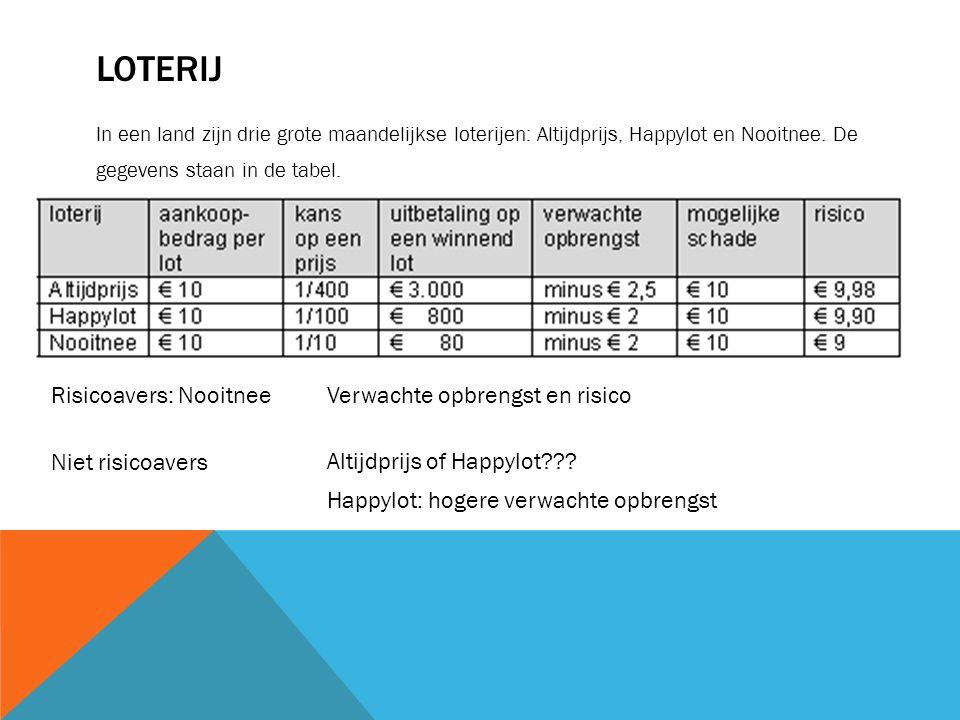 LOTERIJ In een land zijn drie grote maandelijkse loterijen: Altijdprijs, Happylot en Nooitnee. De gegevens staan in de tabel. Risicoavers: Nooitnee Ve