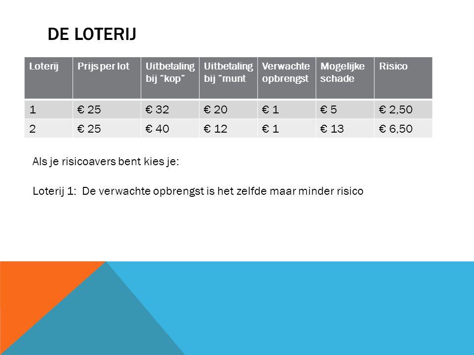 STAATS-, BEDRIJFSOBLIGATIES, AANDELEN InlegRendement op basis van resultaten behaald in het verleden Kans op schade SchadeRisicoVerwacht rendement Staatsobligaties€ 1003%0€ 0 3% Bedrijfsobligaties€ 1005%0,1€ 3€ 0,304,% Aandelen€ 1009%0,333€ 3€ 1 Verwacht rendement = verwachte investeringsopbrengst / investering * 100% Verwachte investeringsopbrengst Kans op rendement * rendement + kans op geen rendement * rendement Aandelen: 0,667 * €9 + 0,333 * €0 = €6