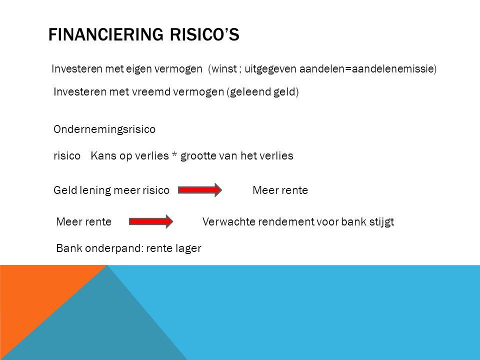 FINANCIERING RISICO'S Investeren met eigen vermogen (winst ; uitgegeven aandelen=aandelenemissie) Investeren met vreemd vermogen (geleend geld) Ondern