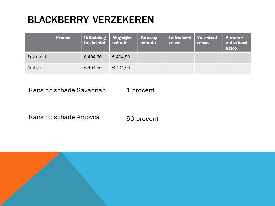 STAATS-, BEDRIJFSOBLIGATIES, AANDELEN InlegRendement op basis van resultaten behaald in het verleden Kans op schade SchadeRisicoVerwacht rendement Staatsobligaties€ 1003%0€ 0 3% Bedrijfsobligaties€ 1005%0,1€ 3€ 0,304,% Aandelen€ 1009%0,333€ 3€ 16% Verwacht rendement = verwachte investeringsopbrengst / investering * 100% Verwachte investeringsopbrengst Kans op rendement * rendement + kans op geen rendement * rendement Aandelen: 0,667 * €9 + 0,333 * €0 = €6 Verwacht rendement€6 / €100 * 100 % = 6%