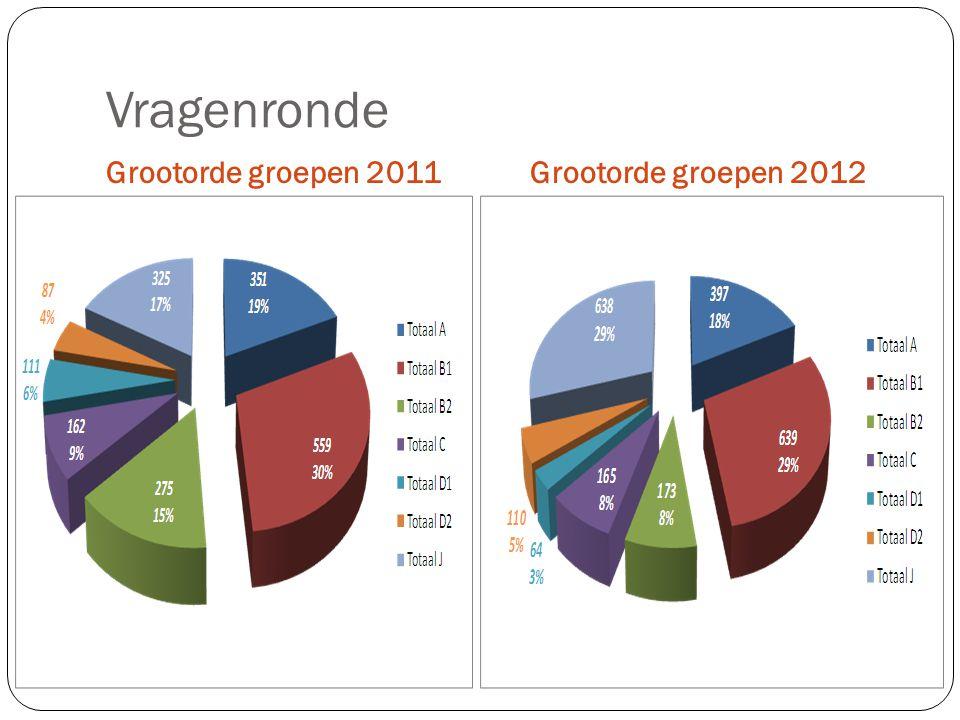 Vragenronde Grootorde groepen 2011Grootorde groepen 2012