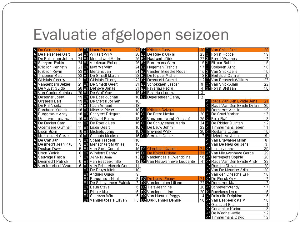 Lidgeld & verzekering  Het lidgeld 2013 wordt vastgesteld op 20 €.