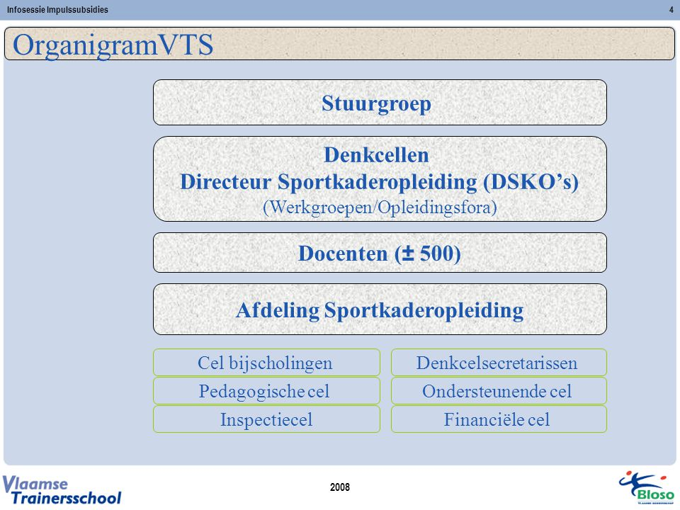 2008 Infosessie Impulssubsidies4 OrganigramVTS Stuurgroep Denkcellen Directeur Sportkaderopleiding (DSKO's) (Werkgroepen/Opleidingsfora) Docenten (± 5