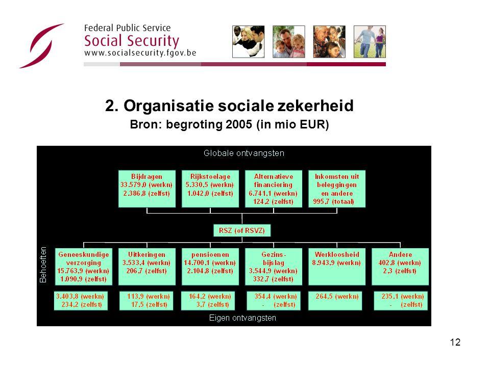11 2. Organisatie sociale zekerheid 2.
