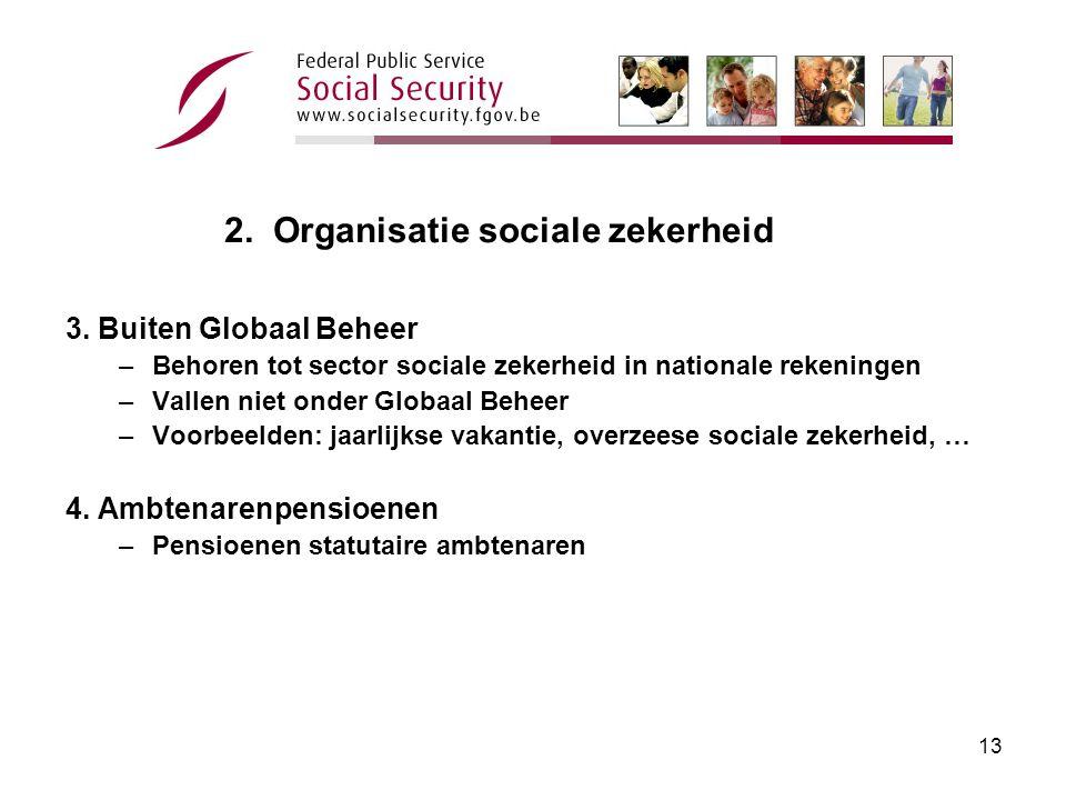 12 2.Organisatie sociale zekerheid Bron: begroting 2005 (in mio EUR)