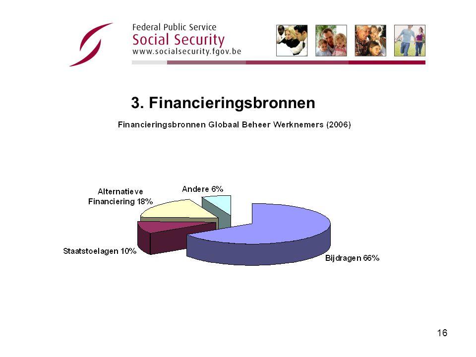 15 3. Financieringsbronnen 3.1. Bijdragen 3.2. Staatstoelagen 3.3.