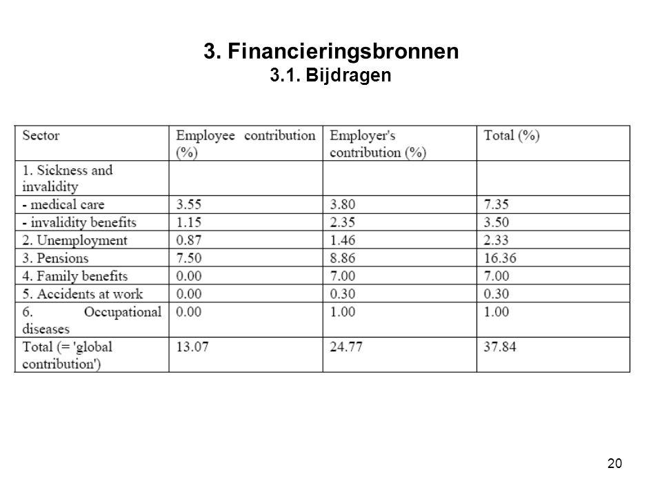 19 3.Financieringsbronnen 3.1.