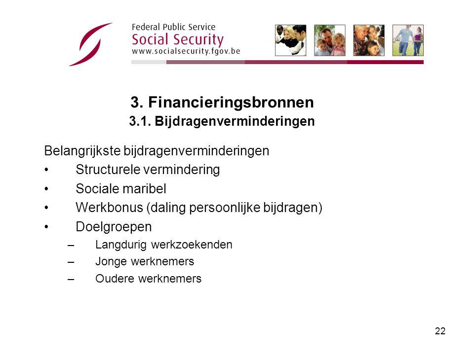 21 3.Financieringsbronnen 3.1.