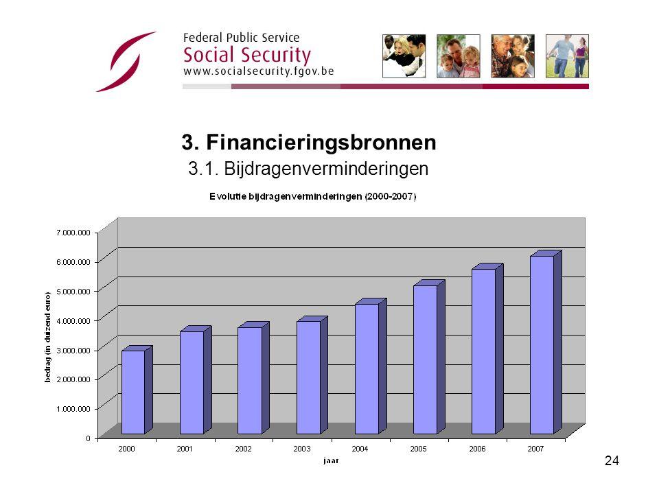 23 3.Financieringsbronnen 3.1. Bijdragen