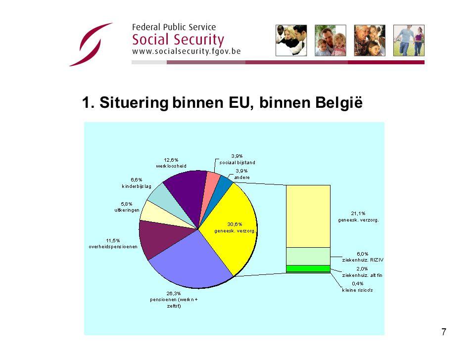 6 •Sociale bescherming in België = 72,8 miljard euro –96,5% Sociale zekerheid •55,8 miljard euro voor de werknemers •10 miljard euro voor ambtenarenpensioenen •4,5 miljard euro voor de zelfstandigen –3,5% sociale bijstand •Begroting federale staat = 115 miljard euro 1.Situering binnen EU, binnen België