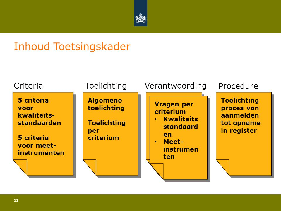 11 Inhoud Toetsingskader 5 criteria voor kwaliteits- standaarden 5 criteria voor meet- instrumenten 5 criteria voor kwaliteits- standaarden 5 criteria