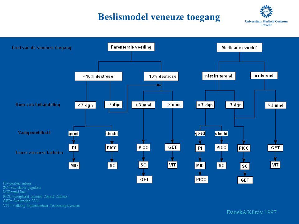 Beslismodel veneuze toegang PI= perifeer infuus SC= Sub clavia/ jugularis MID= mid line PICC= peripheral Inserted Central Catheter GET= Getunnelde CVC