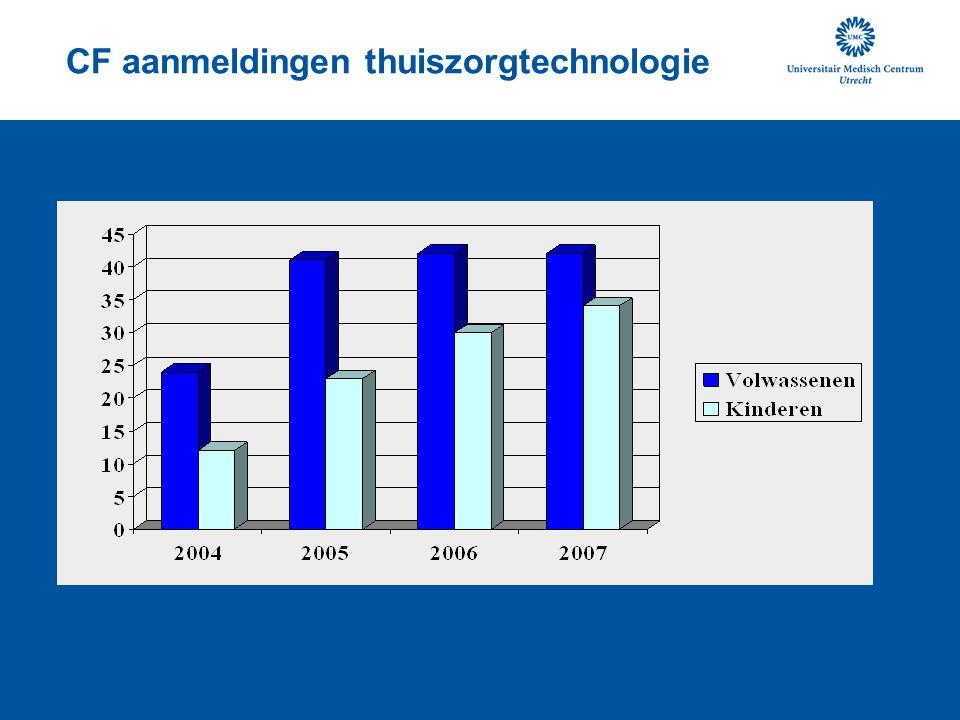 Onderzoek •Effecten ziekenhuis versus thuis •Termoz et al.(2008) intraveneuze behandeling in ziekenhuis significant beter: - longfunctie parameters (FEV1, FVC) - lange termijn verslechtering van longfunctie is langzamer bij patienten die 60% van de i.v.