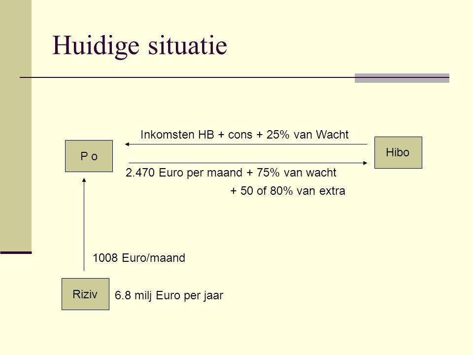 Huidige situatie P o Hibo Riziv Inkomsten HB + cons + 25% van Wacht 2.470 Euro per maand + 75% van wacht 1008 Euro/maand + 50 of 80% van extra 6.8 milj Euro per jaar