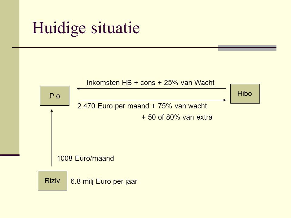 Sui generis P o Hibo Riziv Inkomsten HB + cons + ?>120u van WE,NA Huidig Voorstel 1600 Euro per maand 0 Euro/maand VZW StacoStaco