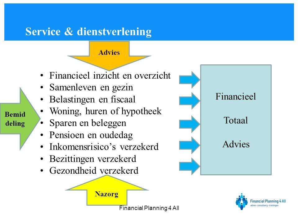 Financial Planning 4 All • Financieel inzicht en overzicht •Samenleven en gezin •Belastingen en fiscaal •Woning, huren of hypotheek •Sparen en belegge
