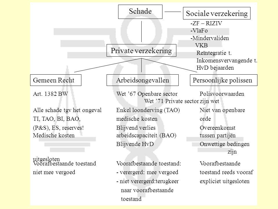 Schade Private verzekering Sociale verzekering -ZF – RIZIV -VlaFo -Mindervaliden VKB Reïntegratie t. Inkomensvervangende t. HvD bejaarden Gemeen Recht