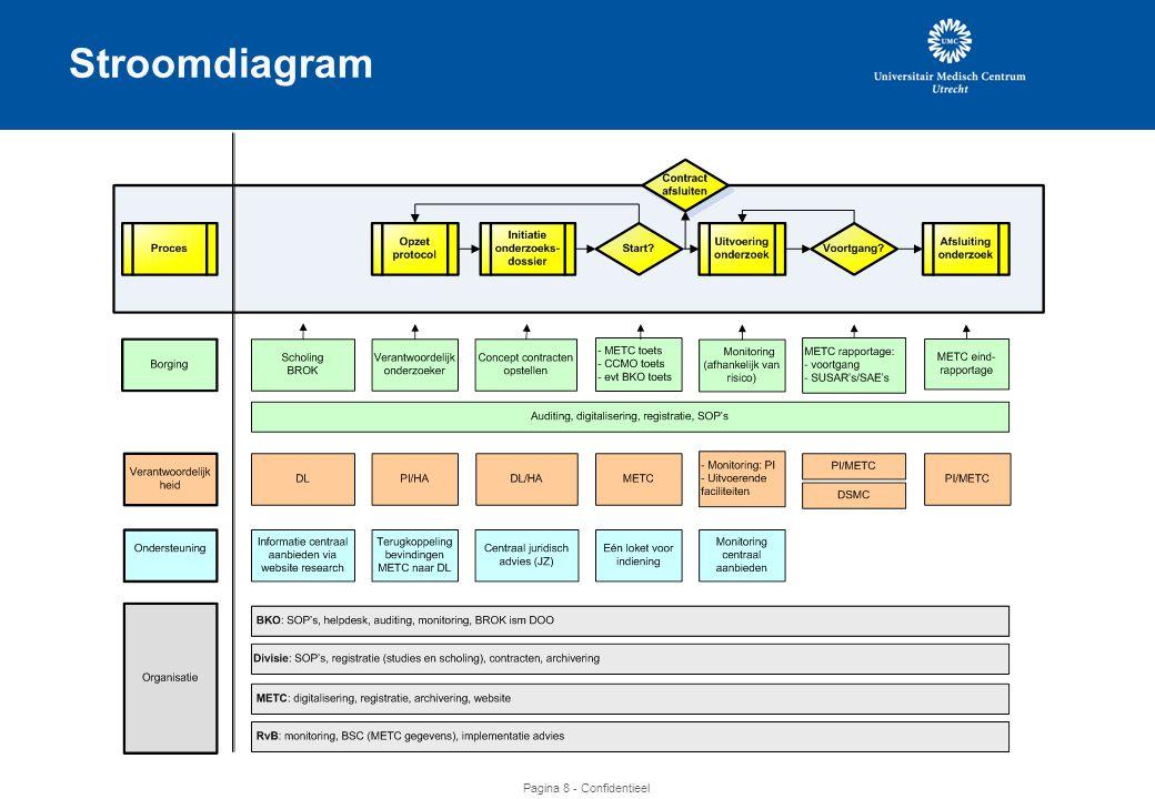 Pagina 8 - Confidentieel Stroomdiagram