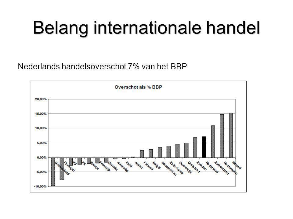 Belang internationale handel Nederlands handelsoverschot 7% van het BBP