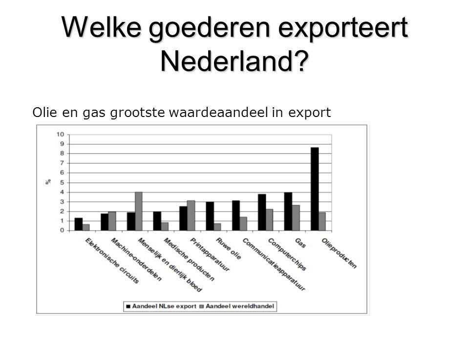 Welke goederen exporteert Nederland? Olie en gas grootste waardeaandeel in export