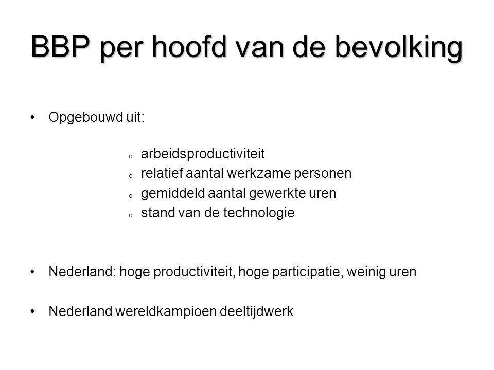 BBP per hoofd van de bevolking •Opgebouwd uit: o arbeidsproductiviteit o relatief aantal werkzame personen o gemiddeld aantal gewerkte uren o stand va