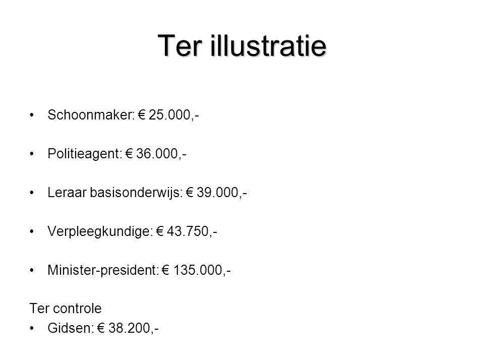 Ter illustratie •Schoonmaker: € 25.000,- •Politieagent: € 36.000,- •Leraar basisonderwijs: € 39.000,- •Verpleegkundige: € 43.750,- •Minister-president