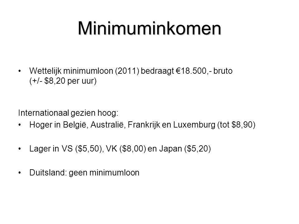 Minimuminkomen •Wettelijk minimumloon (2011) bedraagt €18.500,- bruto (+/- $8,20 per uur) Internationaal gezien hoog: •Hoger in België, Australië, Fra