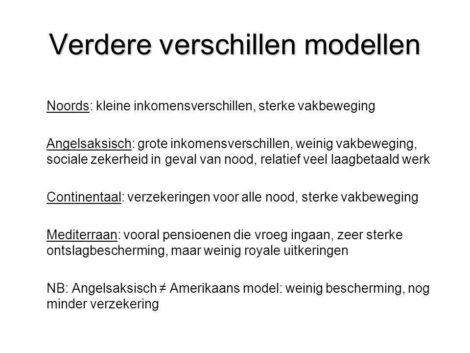 Verdere verschillen modellen Noords: kleine inkomensverschillen, sterke vakbeweging Angelsaksisch: grote inkomensverschillen, weinig vakbeweging, soci