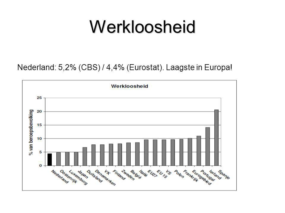 Werkloosheid Nederland: 5,2% (CBS) / 4,4% (Eurostat). Laagste in Europa!