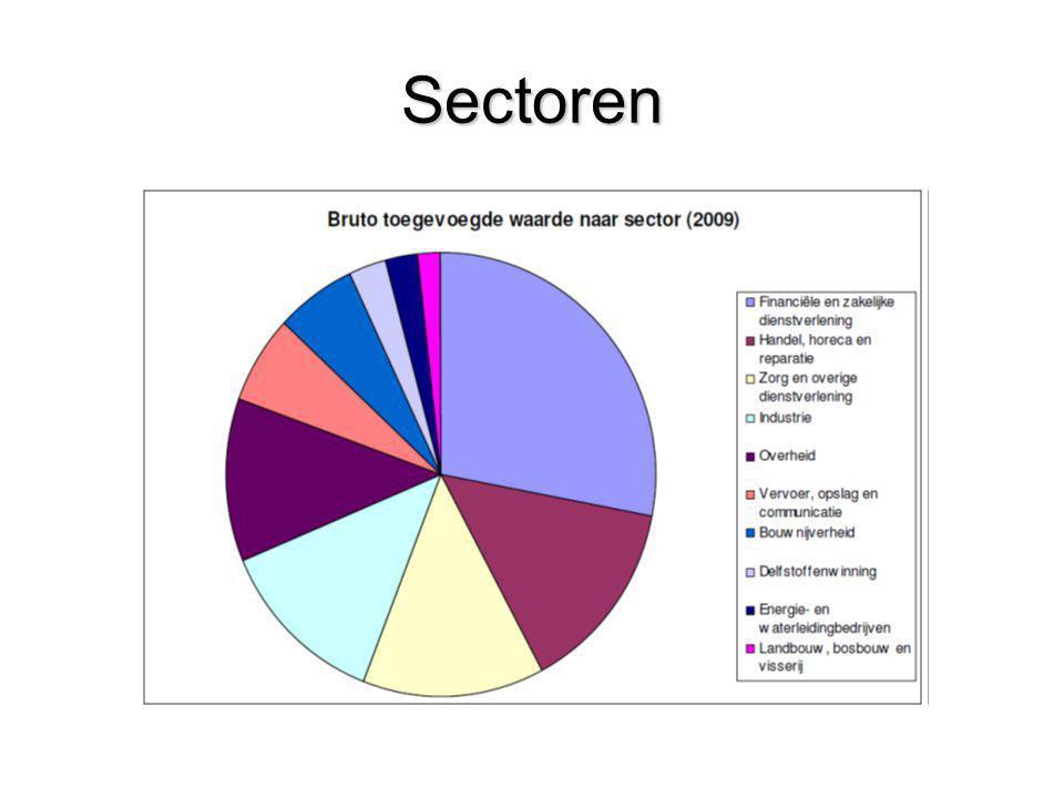Bedrijfsleven Nederland kent ruim 840.000 bedrijven: –meer dan de helft eenmanszaken (470.000) –99% midden- en kleinbedrijf (minder dan 100 man personeel) Groot aantal Nederlandse bedrijven wereldspelers
