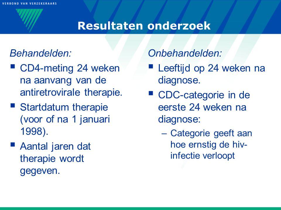 Resultaten onderzoek Behandelden:  CD4-meting 24 weken na aanvang van de antiretrovirale therapie.
