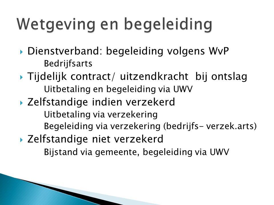  Dienstverband: begeleiding volgens WvP Bedrijfsarts  Tijdelijk contract/ uitzendkracht bij ontslag Uitbetaling en begeleiding via UWV  Zelfstandig