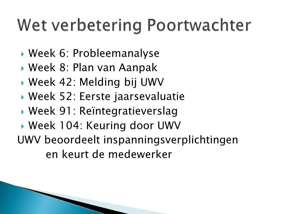  Week 6: Probleemanalyse  Week 8: Plan van Aanpak  Week 42: Melding bij UWV  Week 52: Eerste jaarsevaluatie  Week 91: Reïntegratieverslag  Week