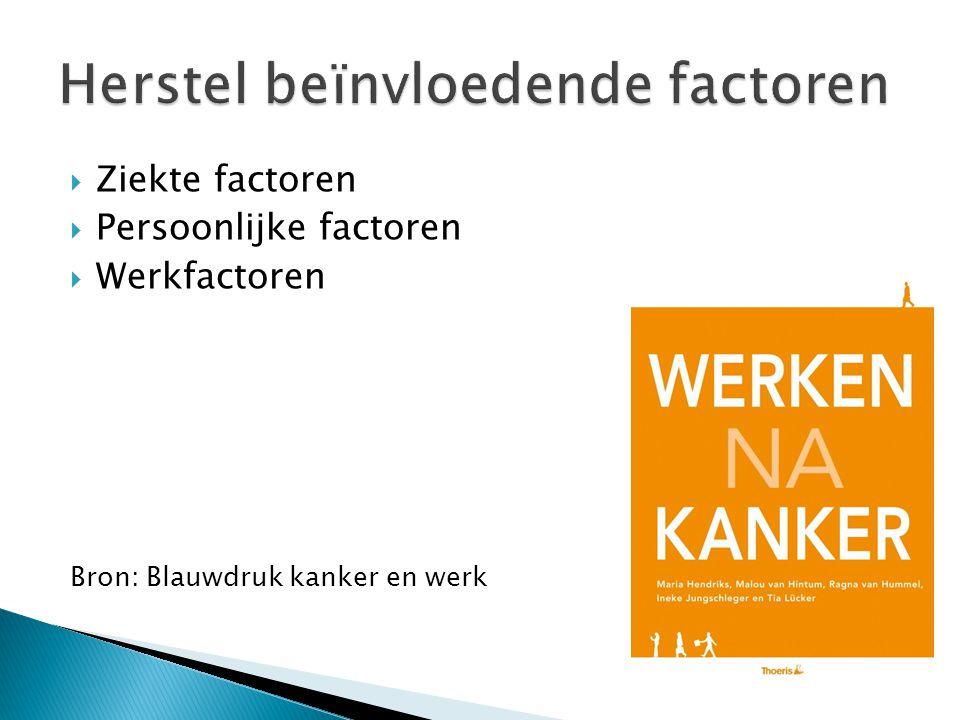  Ziekte factoren  Persoonlijke factoren  Werkfactoren Bron: Blauwdruk kanker en werk