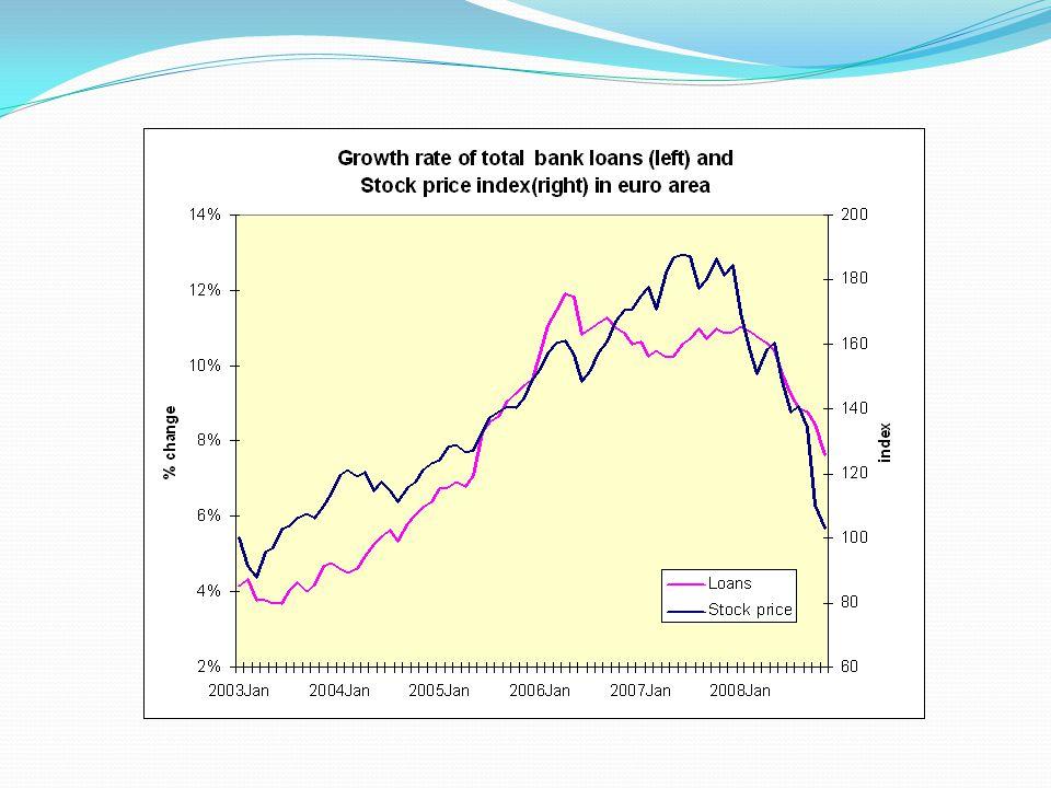  Het omgekeerde is ook waar. De balansen van de banken werden ook heel gevoelig voor de crash.