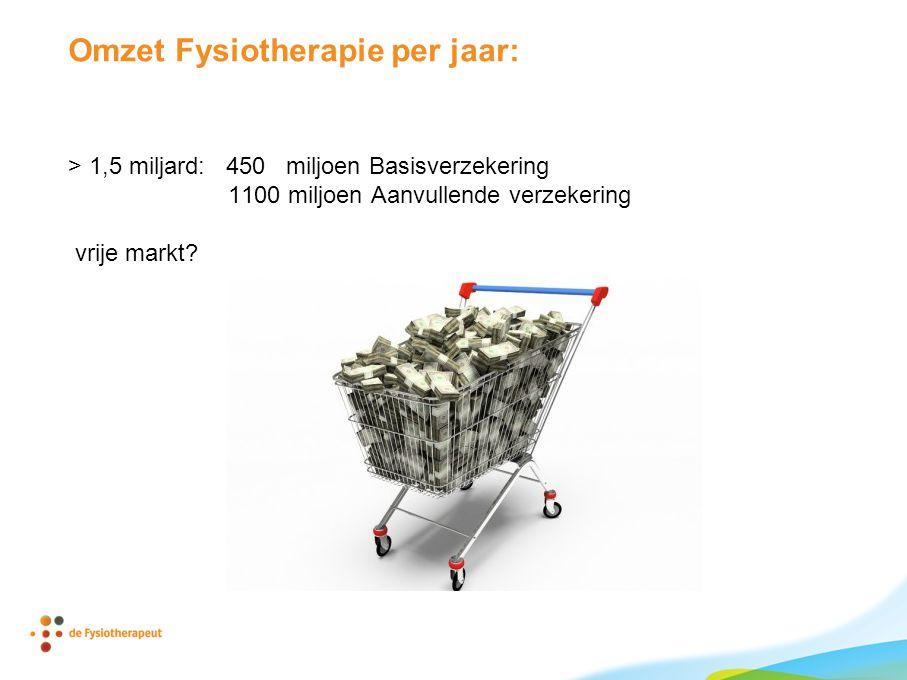 Omzet Fysiotherapie per jaar: > 1,5 miljard: 450 miljoen Basisverzekering 1100 miljoen Aanvullende verzekering vrije markt