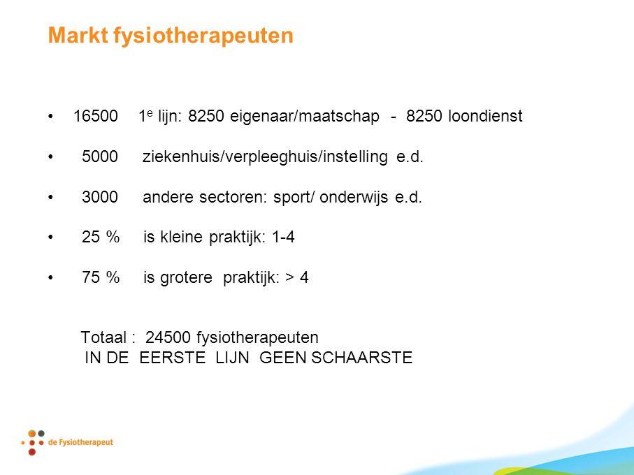 Markt fysiotherapeuten •16500 1 e lijn: 8250 eigenaar/maatschap - 8250 loondienst • 5000 ziekenhuis/verpleeghuis/instelling e.d.