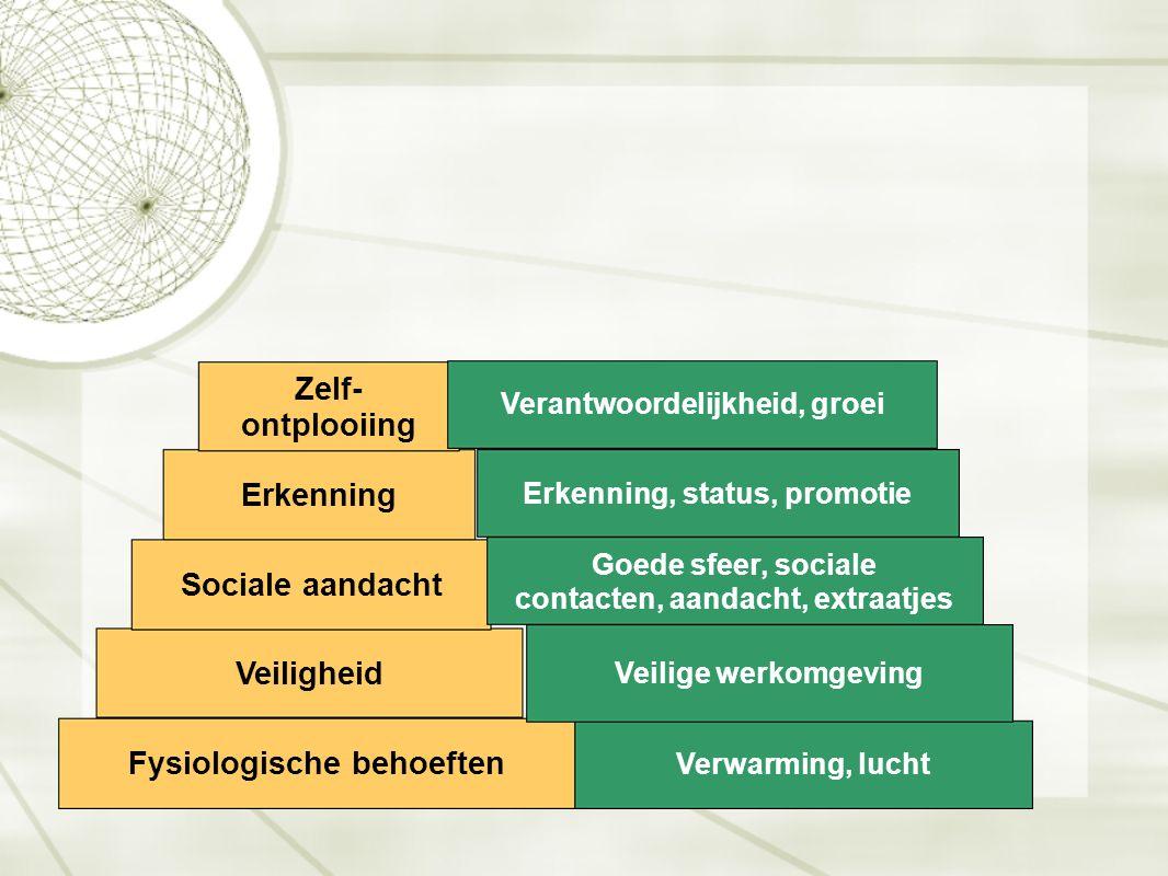 Fysiologische behoeften Veiligheid Sociale aandacht Erkenning Zelf- ontplooiing Verwarming, lucht Veilige werkomgeving Erkenning, status, promotie Goe