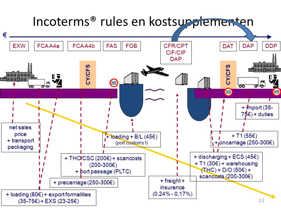 Incoterms® rules en kostsupplementen 22 + loading (80€) + export formalities (35-75€) + EXS (23-25€) + precarriage (250-300€) + THC/CSC (200€) + scanc