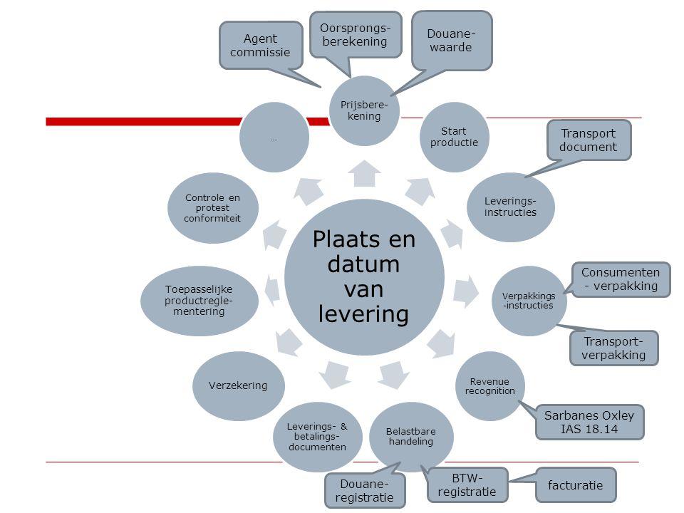 Partijen in een internationale transactie  Vendor – seller  Exporter  Customs agent  Declarant …… 35