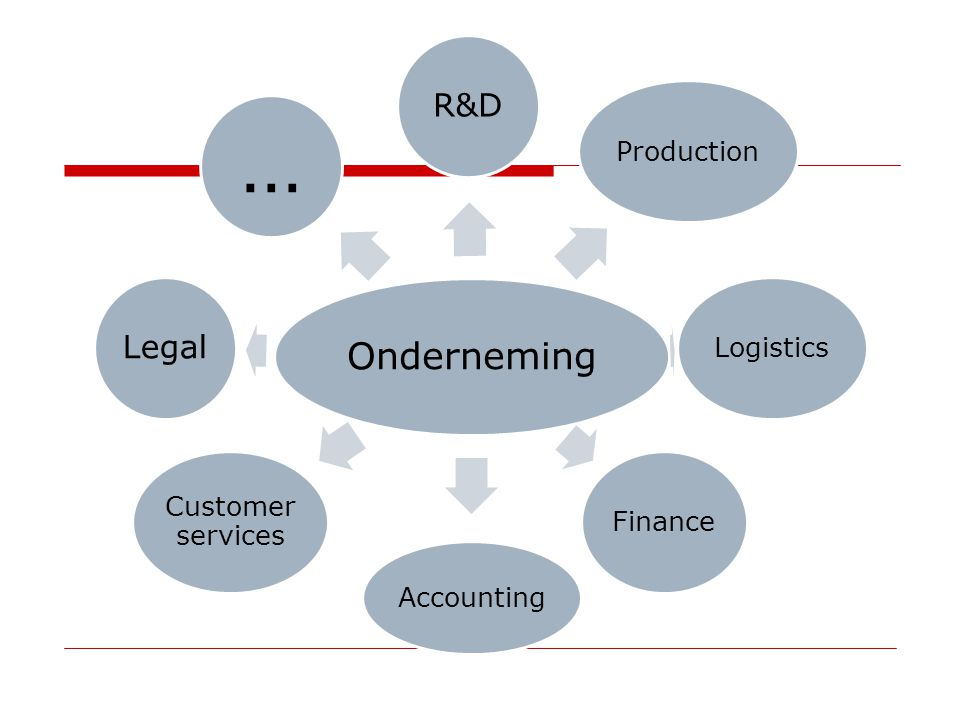 Onderneming R&D ProductionLogisticsFinance Accounting Customer services Legal …