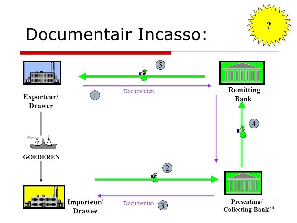64 Documentair Incasso: Remitting Bank Presenting/ Collecting Bank 2 3 Exporteur/ Drawer Importeur/ Drawee Documenten 5 4 GOEDEREN Documenten 1 ?