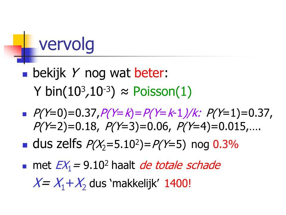 Uitwerking  bekijk opnieuw het voorbeeld:  n = 10 6,p = 10 -3 ; nu 10% in groepjes van 10 2  X 1 = # gewone schades: bin(9.10 5,10 -3 ) EX 1 = 9.10 2, σ X1 ≈ {9.10 2 } 1/2 =30  X 2 = # groepsschades: 10 2 Y, Y bin(10 3,10 -3 ) EX 2 = 10 2, σ X2 ≈10 2 {1} 1/2 =100 .
