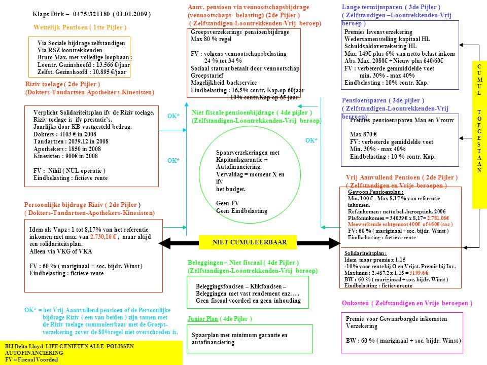 Wettelijk Pensioen ( 1ste Pijler ) Riziv toelage ( 2de Pijler ) (Dokters-Tandartsen-Apothekers-Kinesisten) Persoonlijke bijdrage Riziv ( 2de Pijler ) ( Dokters-Tandartsen-Apothekers-Kinesisten) Aanv.