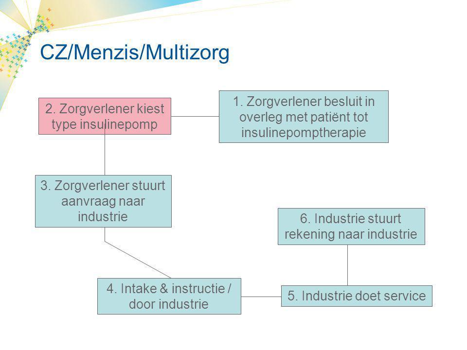 UVIT/Agis/Achmea 1.Zorgverlener besluit in overleg met patiënt tot insulinepomptherapie 7.