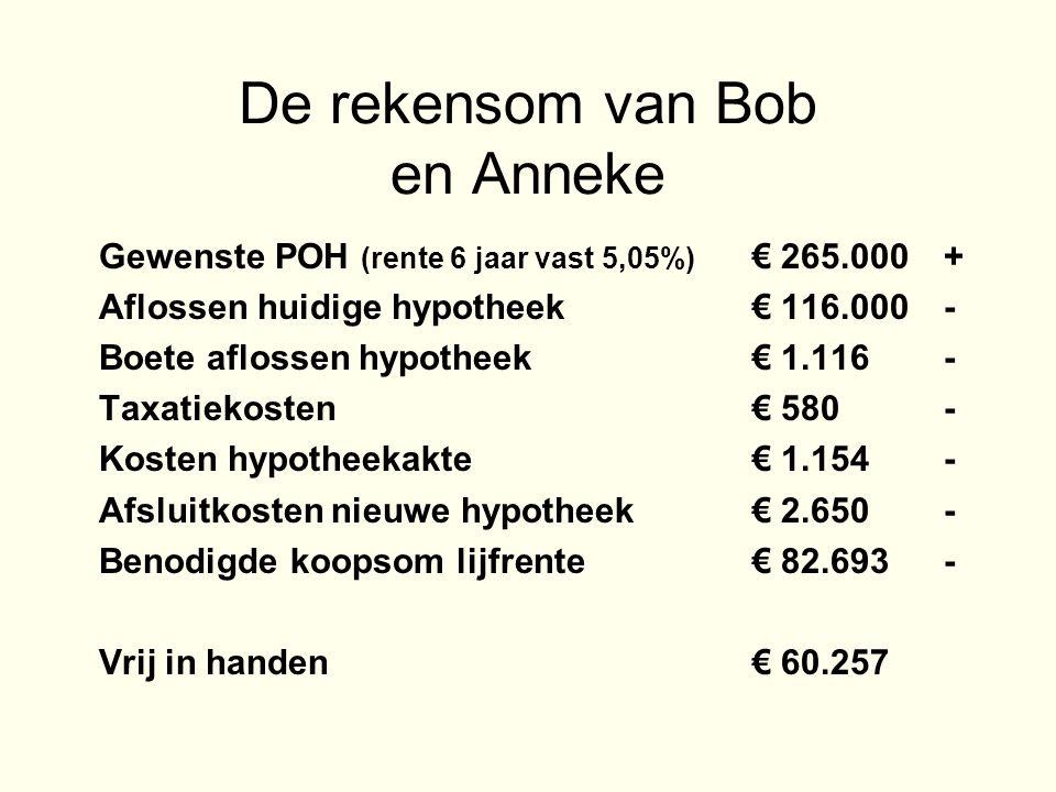 De rekensom van Bob en Anneke Gewenste POH (rente 6 jaar vast 5,05%) € 265.000+ Aflossen huidige hypotheek € 116.000- Boete aflossen hypotheek € 1.116- Taxatiekosten € 580- Kosten hypotheekakte € 1.154- Afsluitkosten nieuwe hypotheek € 2.650- Benodigde koopsom lijfrente € 82.693- Vrij in handen € 60.257