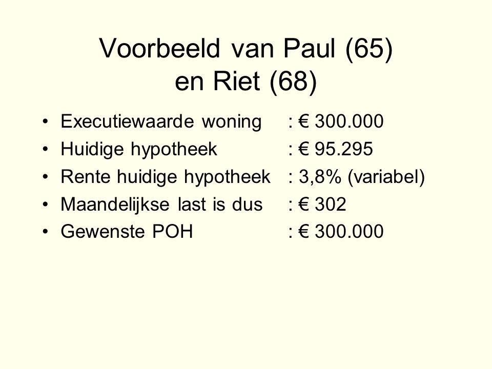 Voorbeeld van Paul (65) en Riet (68) •Executiewaarde woning: € 300.000 •Huidige hypotheek: € 95.295 •Rente huidige hypotheek: 3,8% (variabel) •Maandelijkse last is dus: € 302 •Gewenste POH: € 300.000