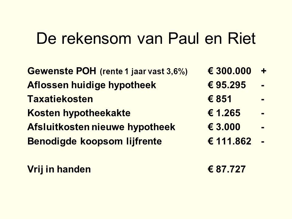 De rekensom van Paul en Riet Gewenste POH (rente 1 jaar vast 3,6%) € 300.000+ Aflossen huidige hypotheek € 95.295- Taxatiekosten € 851- Kosten hypotheekakte € 1.265- Afsluitkosten nieuwe hypotheek € 3.000- Benodigde koopsom lijfrente € 111.862- Vrij in handen € 87.727