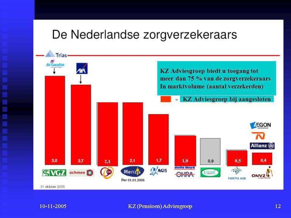 10-11-2005KZ (Pensioen) Adviesgroep11 Aanbod verzekeraars  Verwachting is dat er uiteindelijk 10 tot 15 grote verzekeraars overblijven.  Wij hebben